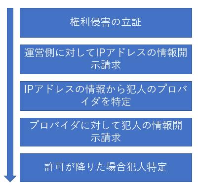 発信者情報開示請求の流れを図式化した画像